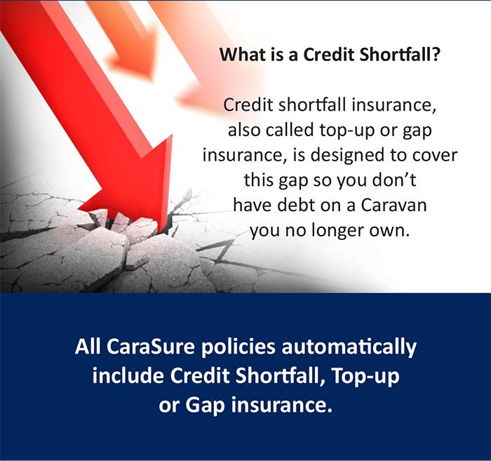 Credit Shortfall