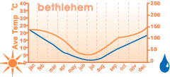 Climate Chart for Bethlehem