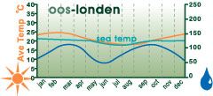 East London Climate Charts