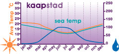 Climate Chart Cape Town