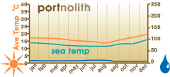 Climate Chart Port Nolloth